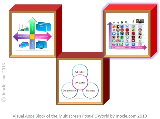 Visual+Apps+Building+Block+of+the+Multiscreen+Post-PC+Internet+World+Architecture+Puzzle+by+inocle.com+2013