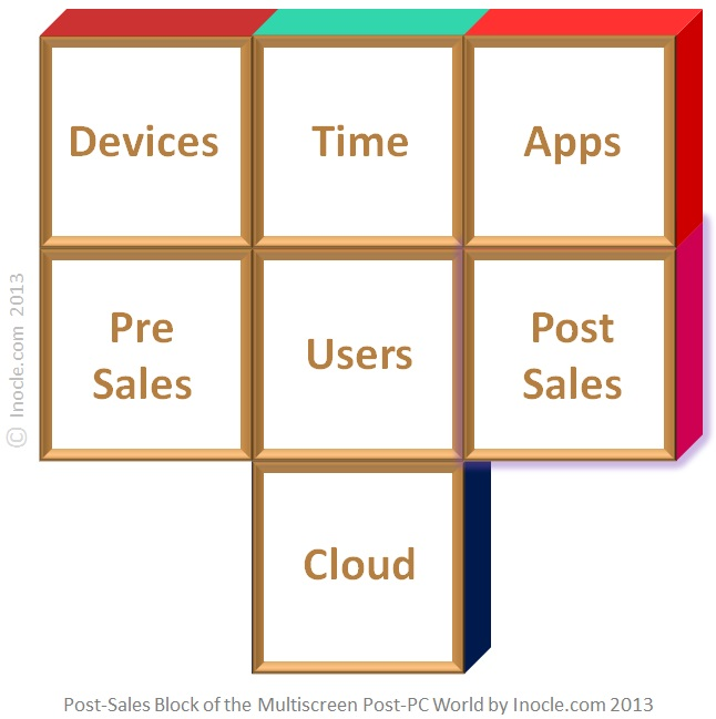 Post-Sales+Device+Value+Chain+Building+Block+of+the+Multiscreen+Post-PC+Internet+World+Architecture+Puzzle+by+inocle.com+2013
