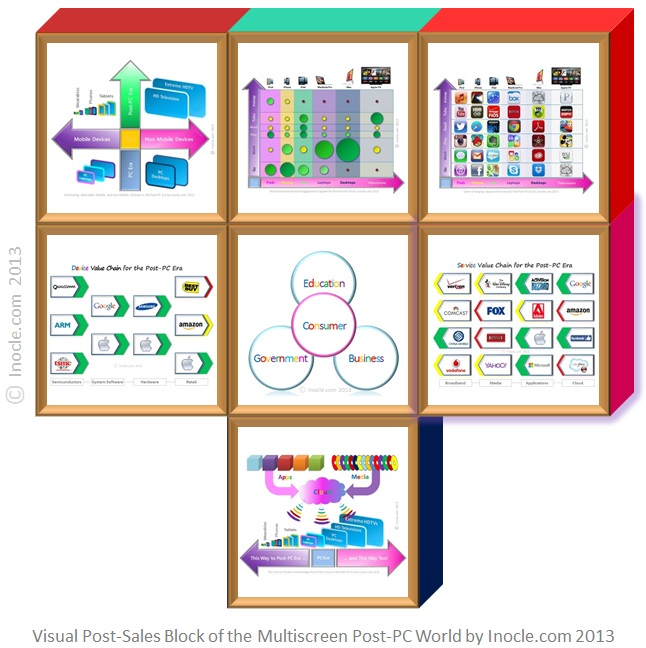 Visual+Post-Sales+Device+Value+Chain+Building+Block+of+the+Multiscreen+Post-PC+Internet+World+Architecture+Puzzle+by+inocle.com+2013