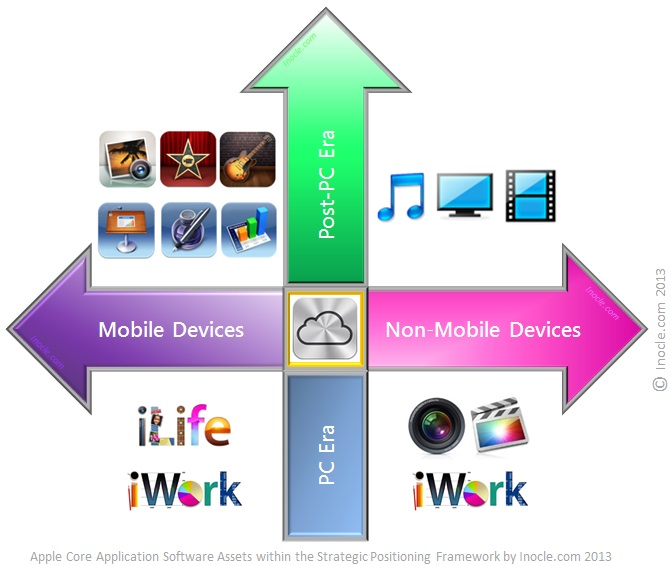 Application+Software+Assets+of+the+Apple+iFamily+Solution+Suite+within+the+Multidimensional+Strategic+Positioning+Framework+for+the+Post-PC+Era+by+inocle.com