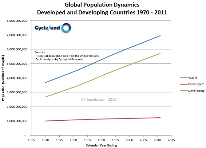 Global+Population+Dynamics+1970+-+2011+for+Developed+and+Developing+Countries+by+inocle.com