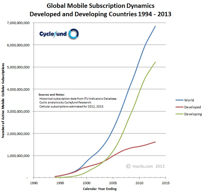 Global+Mobile+Subscription+Dynamics+1994+-+2013+for+Developed+and+Developing+Countries+by+inocle.com