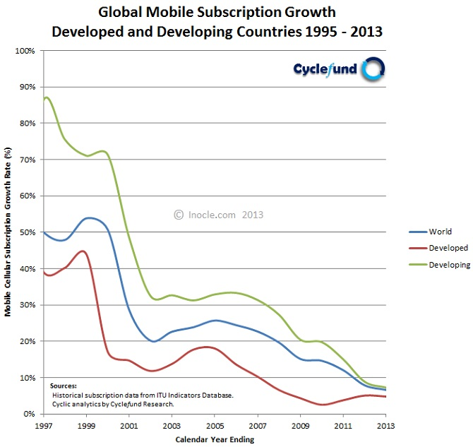 Global+Mobile+Subscription+Growth+Dynamics+1995+-+2013+for+Developed+and+Developing+Countries+by+inocle.com