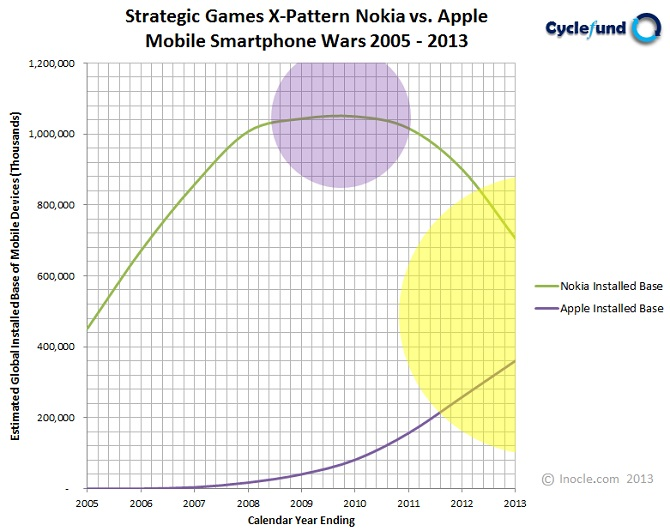 Cyclefund+Research+Strategic+Games+Model+$28SGM$29+X-Pattern+Diagram+for+Nokia+vs.+Apple+in+the+Global+Mobile+Smartphone+Wars+from+2005+-+2013+by+inocle.com