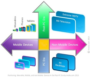Small+Image+-+Multidimensional$2BStrategic$2BPositioning$2BFramework$2Bfor$2Bthe$2BPost-PC$2BEra$2Bby$2Binocle.com