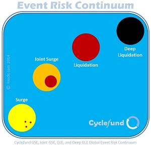 Cyclefund+Risk+Management+-+Micro-Macro+Global+Event+Risk+Continuum+by+inocle.com+2014
