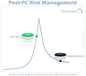 Cyclefund+Post-PC+Risk+Management+-+Catastrophic+Capitulation+Near+Bottom+of+Post-Surge+Phase+of+a+GSE+or+Joint+GSE+by+inocle.com+2014