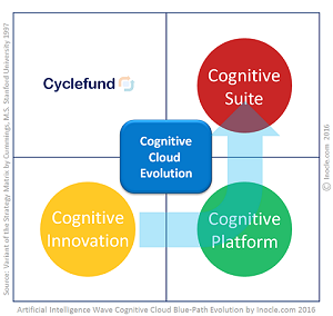 AI+Wave+-+Cognitive+Cloud+Blue-Path+Evolution+by+Inocle.com+2106+based+on+a+Derivative+of+the+Intragame+Strategy+Matrix+by+Cummings$2C+M.S.+$28Stanford+University+1997$29