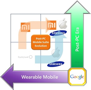 Apple+Samsung+Xiaomi+Wearable+Mobile+Post+PC+Suites+Organized+in+the+Cyclefund+Unified+Strategic+Investment+and+Innovation+Framework+by+inocle.com+2015
