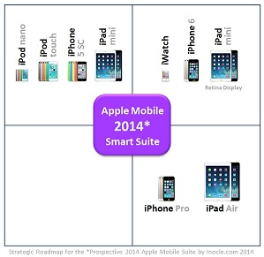 2014+Expected+Apple+iFamily+Post-PC+Mobile+Suite+of+Cloud-Connected+Smart+Devices+within+the+Multidimensional+Strategic+Positioning+Framework+by+inocle.com