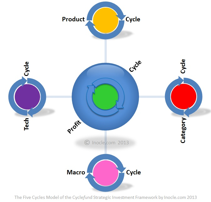 The+Five+Cycles+Model+of+the+Cyclefund+Strategic+Investment+Framework+by+inocle.com+2013