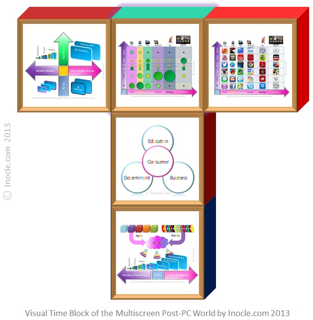 Visual+Time+Building+Block+of+the+Multiscreen+Post-PC+Internet+World+Architecture+Puzzle+by+inocle.com+2013