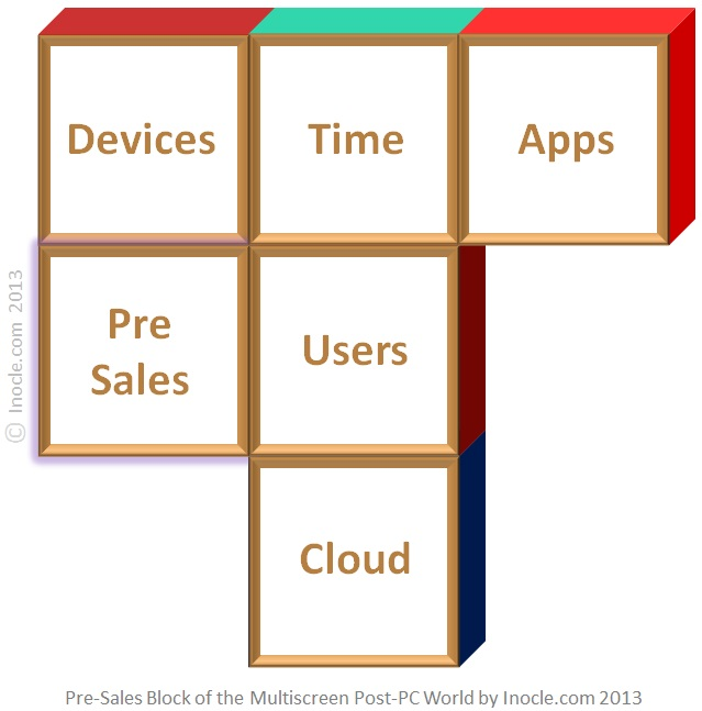 Pre-Sales+Device+Value+Chain+Building+Block+of+the+Multiscreen+Post-PC+Internet+World+Architecture+Puzzle+by+inocle.com+2013