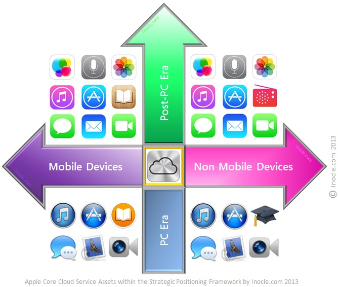 Cloud+Service+Assets+of+the+Apple+iFamily+Solution+Suite+within+the+Multidimensional+Strategic+Positioning+Framework+for+the+Post-PC+Era+by+inocle.com