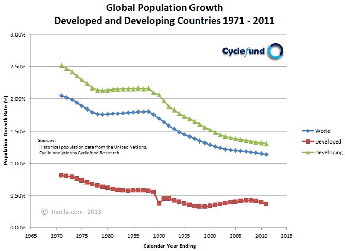 Global+Population+Growth+Dynamics+1971+-+2011+for+Developed+and+Developing+Countries+by+inocle.com