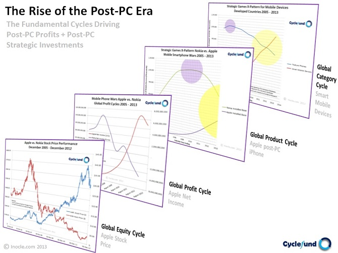 The+Rise+of+the+Post-PC+Era+from+2005+-+2013+-+The+Fundamental+Cycles+Driving+Post-PC+Profits+and+Post-PC+Strategic+Investments+by+inocle.com+MSCPHD+2013-11-07